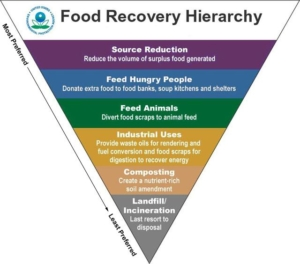 UN food recovery hierarchy
