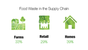 food waste in the supply chain