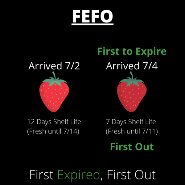 FEFO method of shipping fresh produce