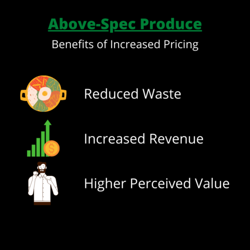 above spec produce price increases allow for decreased waste, increased revenue, and higher perceived value