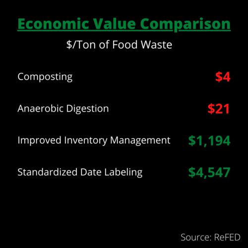 economic value of various food waste recovery methods