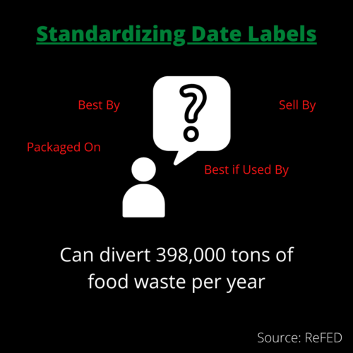 standardizing date labels can divert 398,000 tons of food waste per year
